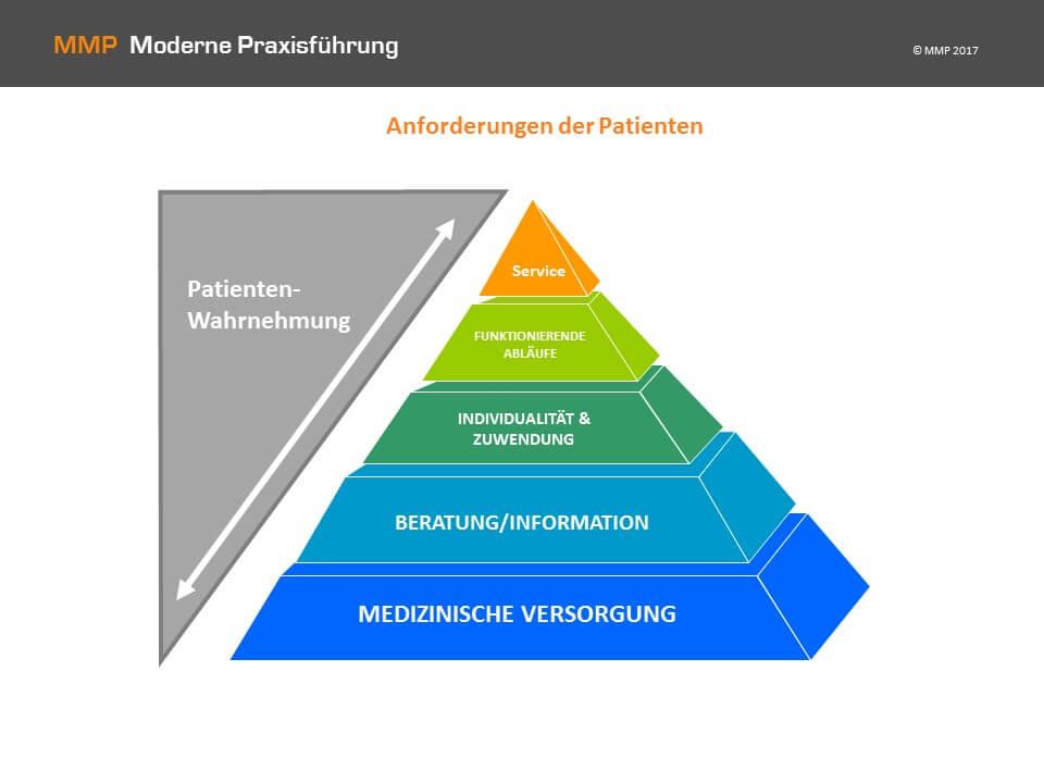 pyramide anforderungen patienten